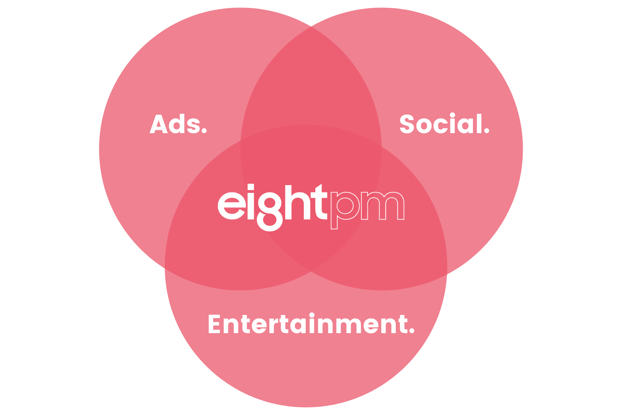 EightPM Services Venn Diagram